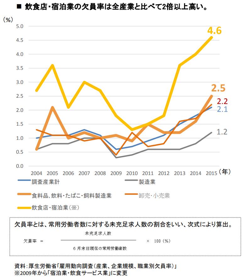 飲食店と宿泊業の欠員率が他業界と比較して2倍以上高い