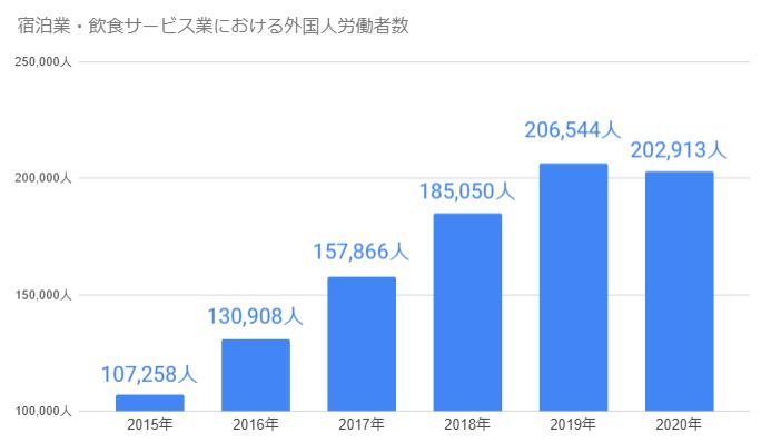 宿泊業飲食サービスにおける外国人労働者数