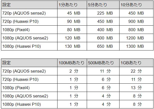 動画サイズと長さ:AQUOS senses2, Huawei P10, Pixel4