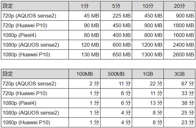 Androidの機種/解像度別の動画サイズと長さの目安